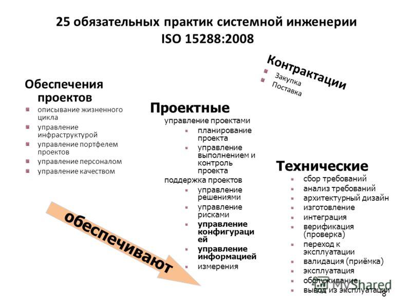 8 25 обязательных практик системной инженерии ISO 15288:2008 Обеспечения проектов описывание жизненного цикла управление инфраструктурой управление портфелем проектов управление персоналом управление качеством Технические сбор требований анализ требо