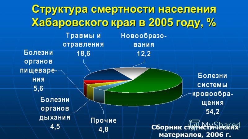 Структура смертности населения Хабаровского края в 2005 году, % Сборник статистических материалов, 2006 г.
