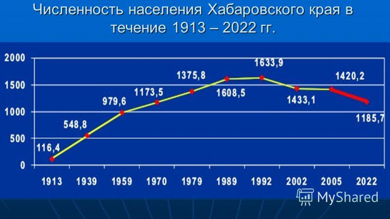 Численность населения Хабаровского края в течение 1913 – 2022 гг.