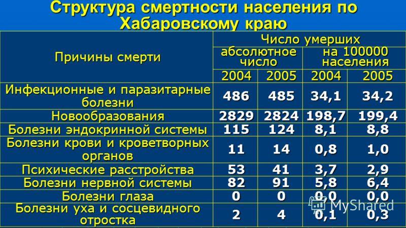 Структура смертности населения по Хабаровскому краю Причины смерти Число умерших абсолютное число на 100000 населения 2004200520042005 Инфекционные и паразитарные болезни 48648534,134,2 Новообразования28292824198,7199,4 Болезни эндокринной системы 11