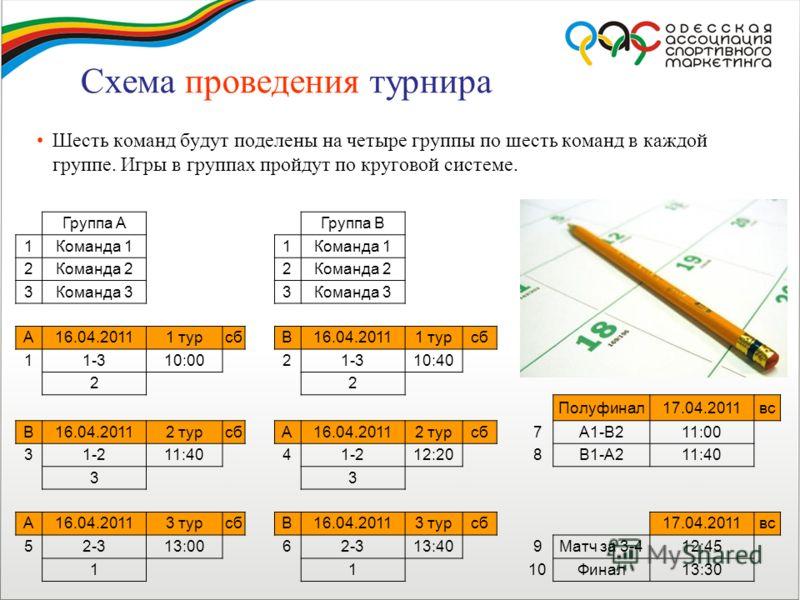 Схема проведения турнира Шесть команд будут поделены на четыре группы по шесть команд в каждой группе. Игры в группах пройдут по круговой системе. Группа АГруппа В 1Команда 11 2Команда 22 3Команда 33 А16.04.20111 турсбВ16.04.20111 турсб 11-310:0021-3