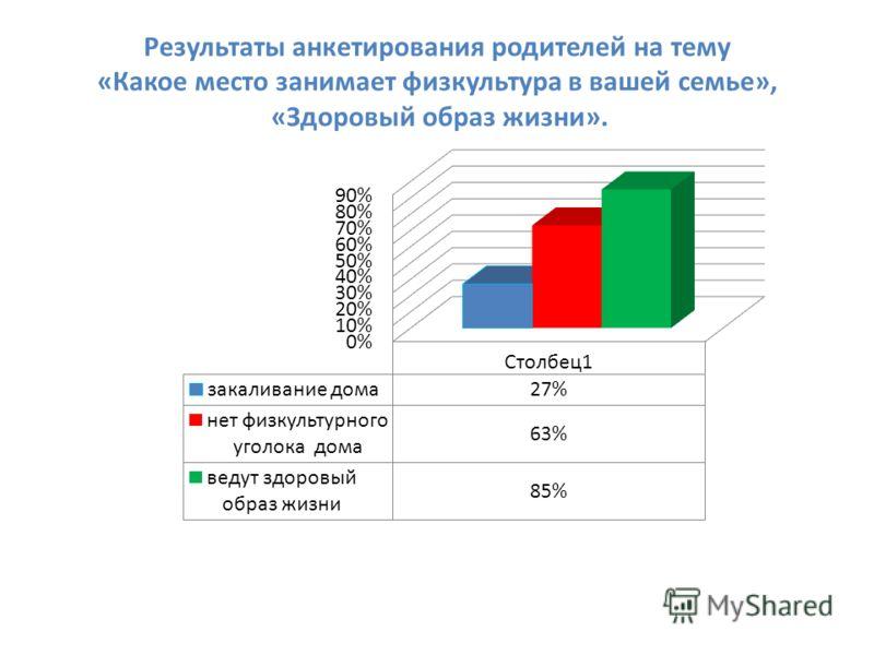 Результаты анкетирования родителей на тему «Какое место занимает физкультура в вашей семье», «Здоровый образ жизни».
