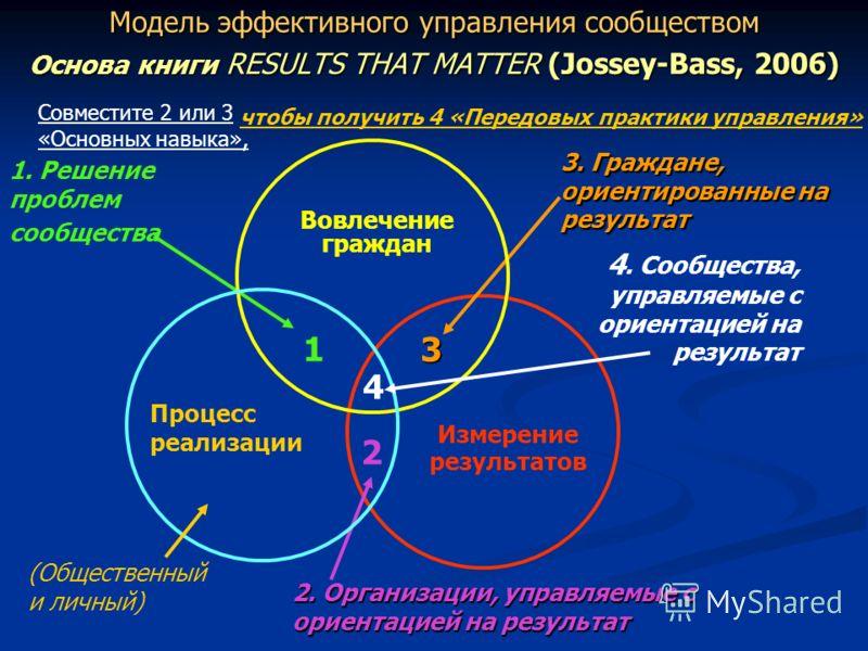 Модель эффективного управления сообществом Основа книги RESULTS THAT MATTER (Jossey-Bass, 2006) Измерение результатов 1 3 2 4 2. Организации, управляемые с ориентацией на результат 1. Решение проблем сообщества 4. Сообщества, управляемые с ориентацие