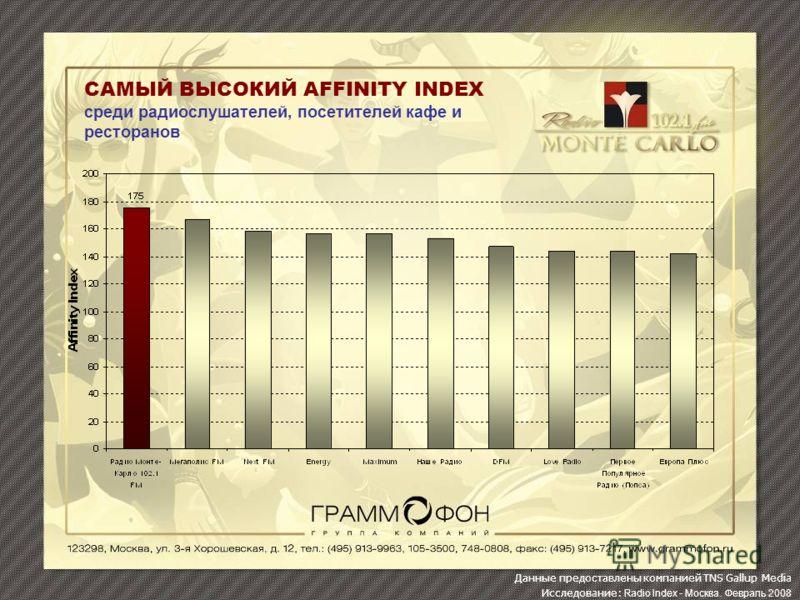 САМЫЙ ВЫСОКИЙ AFFINITY INDEX среди радиослушателей, посетителей кафе и ресторанов Данные предоставлены компанией TNS Gallup Media Исследование: Radio Index - Москва. Февраль 2008