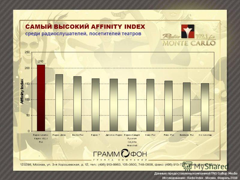 САМЫЙ ВЫСОКИЙ AFFINITY INDEX среди радиослушателей, посетителей театров Данные предоставлены компанией TNS Gallup Media Исследование: Radio Index - Москва. Февраль 2008