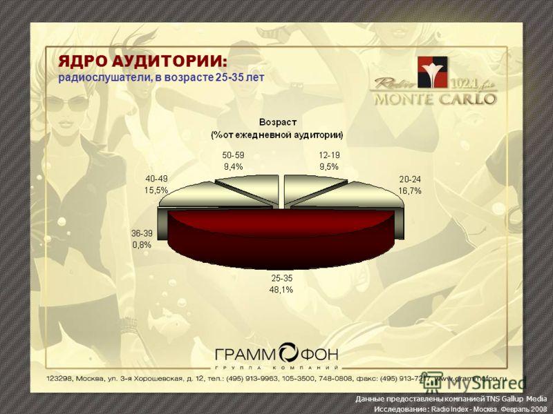 ЯДРО АУДИТОРИИ: радиослушатели, в возрасте 25-35 лет Данные предоставлены компанией TNS Gallup Media Исследование: Radio Index - Москва. Февраль 2008
