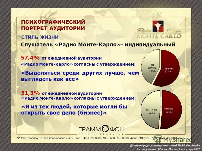 ПСИХОГРАФИЧЕСКИЙ ПОРТРЕТ АУДИТОРИИ СТИЛЬ ЖИЗНИ Слушатель «Радио Монте-Карло»- индивидуальный 57,4% от ежедневной аудитории «Радио Монте-Карло» согласны с утверждением: «Выделяться среди других лучше, чем выглядеть как все» 51,3% от ежедневной аудитор