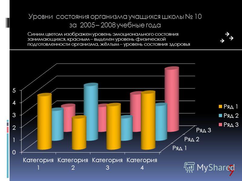 Уровни состояния организма учащихся школы 10 за 2005 – 2008 учебные года Синим цветом изображен уровень эмоционального состояния занимающихся, красным – выделен уровень физической подготовленности организма, жёлтым – уровень состояния здоровья