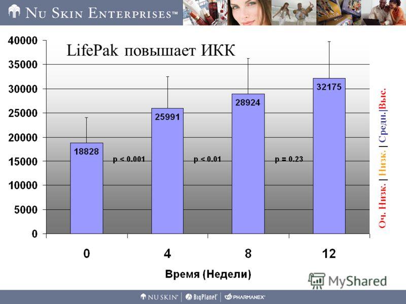 Оч. Низк. | Низк. | Средн.|Выс. LifePak повышает ИКК