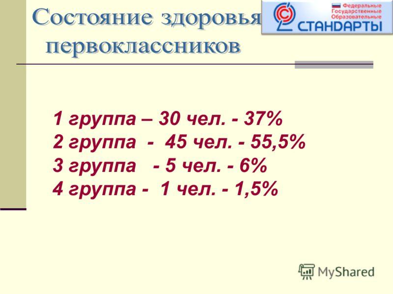 1 группа – 30 чел. - 37% 2 группа - 45 чел. - 55,5% 3 группа - 5 чел. - 6% 4 группа - 1 чел. - 1,5%