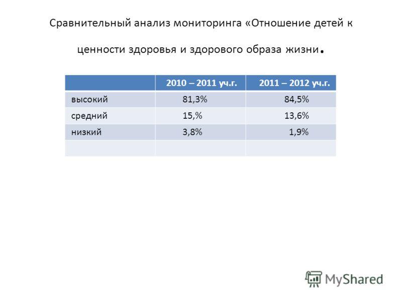 Сравнительный анализ мониторинга «Отношение детей к ценности здоровья и здорового образа жизни. 2010 – 2011 уч.г. 2011 – 2012 уч.г. высокий 81,3% 84,5% средний 15,% 13,6% низкий 3,8% 1,9%