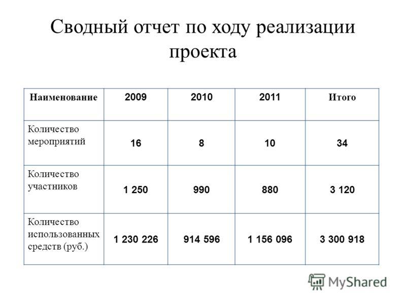 Сводный отчет по ходу реализации проекта Наименование 200920102011 Итого Количество мероприятий 1681034 Количество участников 1 2509908803 120 Количество использованных средств (руб.) 1 230 226914 5961 156 0963 300 918