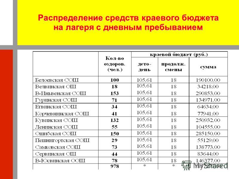 Распределение средств краевого бюджета на лагеря с дневным пребыванием