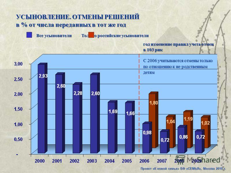 5 Проект «К новой семье» БФ «СЕМЬЯ», Москва 2010 г. УСЫНОВЛЕНИЕ. ОТМЕНЫ РЕШЕНИЙ в % от числа переданных в тот же год год изменение правил учета отмен в 103 рик С 2006 учитываются отмены только по отношению к не родственным детям Все усыновители Тольк