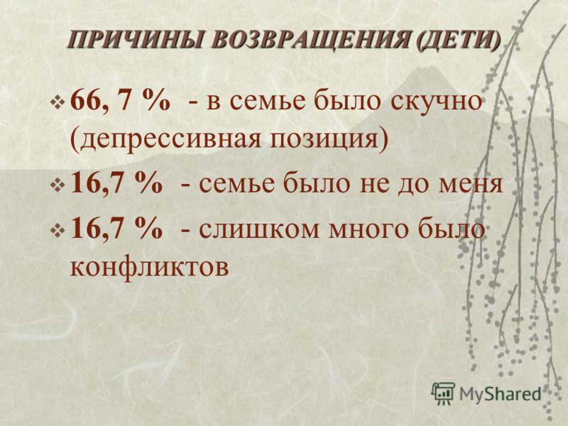 ПРИЧИНЫ ВОЗВРАЩЕНИЯ (ДЕТИ) 66, 7 % - в семье было скучно (депрессивная позиция) 16,7 % - семье было не до меня 16,7 % - слишком много было конфликтов