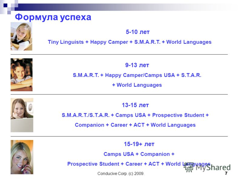 Conducive Corp. (c) 2009. 7 Формула успеха 5-10 лет Tiny Linguists + Happy Camper + S.M.A.R.T. + World Languages 9-13 лет S.M.A.R.T. + Happy Camper/Camps USA + S.T.A.R. + World Languages 13-15 лет S.M.A.R.T./S.T.A.R. + Camps USA + Prospective Student
