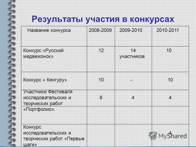 Результаты участия в конкурсах Название конкурса2008-2009 2009-2010 2010-2011 Конкурс «Русский медвежонок» Конкурс « Кенгуру» Участники Фестиваля исследовательских и творческих работ «Портфолио». Конкурс исследовательских и творческих работ «Первые ш