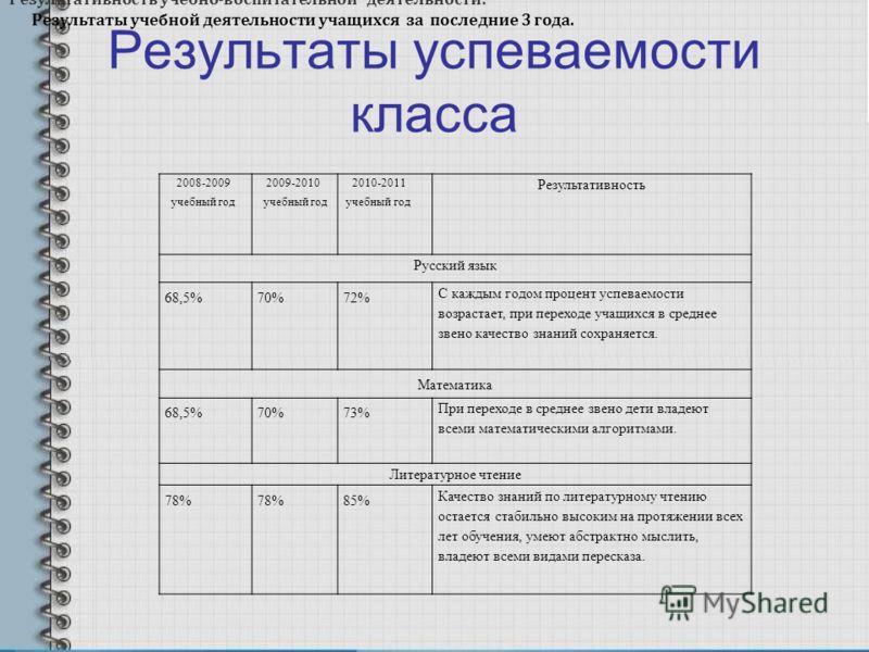 Результаты успеваемости класса 2008-2009 учебный год 2009-2010 учебный год 2010-2011 учебный год Результативность Русский язык 68,5%70%72% С каждым годом процент успеваемости возрастает, при переходе учащихся в среднее звено качество знаний сохраняет