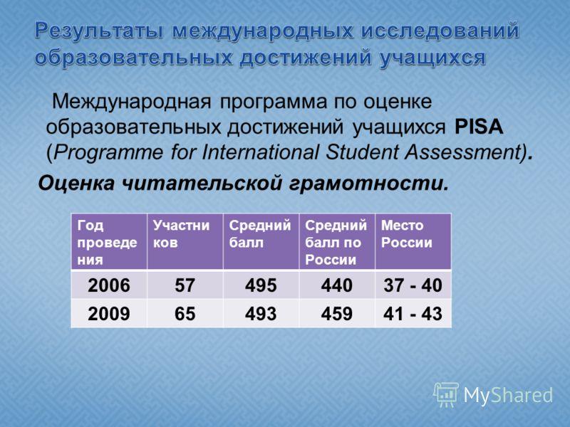 Международная программа по оценке образовательных достижений учащихся PISA (Programme for International Student Assessment). Оценка читательской грамотности. Год проведе ния Участни ков Средний балл Средний балл по России Место России 20065749544037