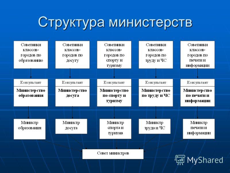 Структура министерств