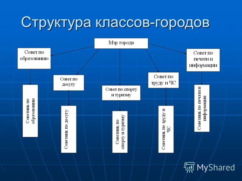 Структура классов-городов