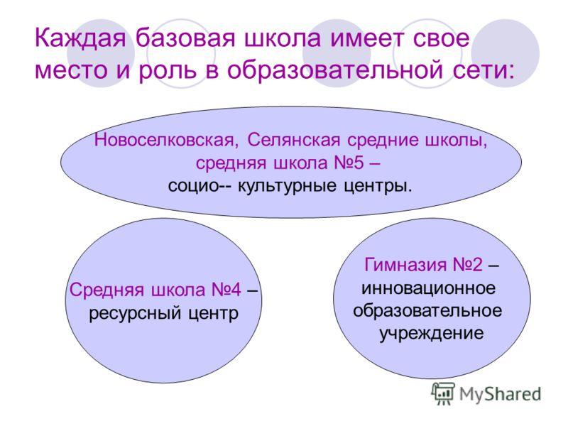 Каждая базовая школа имеет свое место и роль в образовательной сети: Новоселковская, Селянская средние школы, средняя школа 5 – социо-- культурные центры. Средняя школа 4 – ресурсный центр Гимназия 2 – инновационное образовательное учреждение