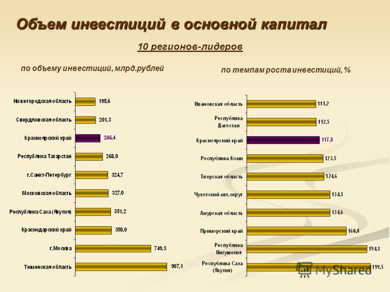 Объем инвестиций в основной капитал по объему инвестиций, млрд.рублей по темпам роста инвестиций, % 10 регионов-лидеров