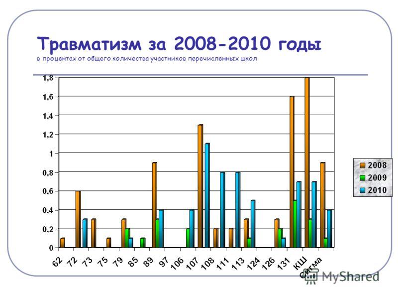 Травматизм за 2008-2010 годы в процентах от общего количества участников перечисленных школ