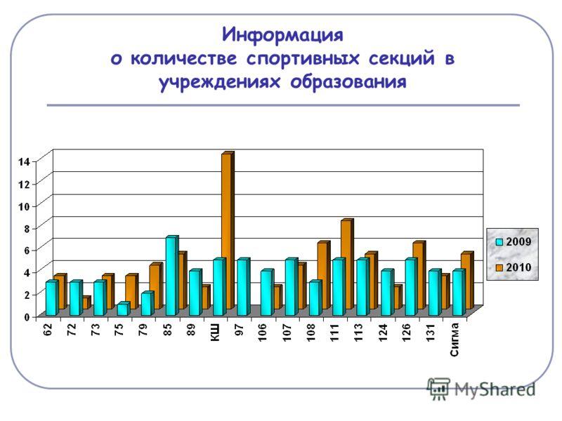 Информация о количестве спортивных секций в учреждениях образования