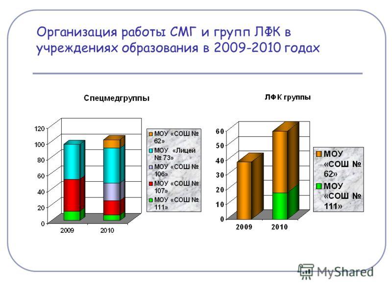 Организация работы СМГ и групп ЛФК в учреждениях образования в 2009-2010 годах