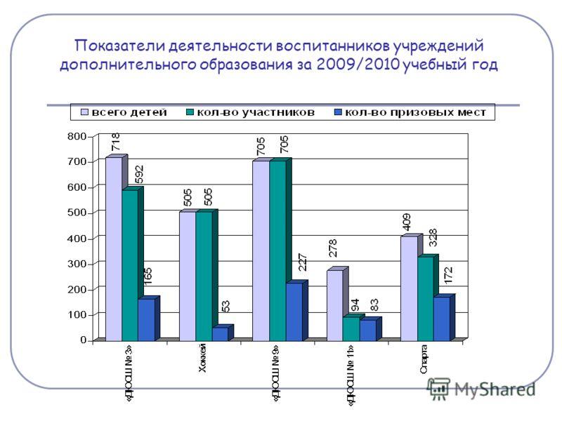 Показатели деятельности воспитанников учреждений дополнительного образования за 2009/2010 учебный год
