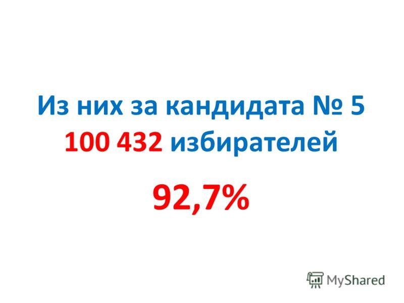 Из них за кандидата 5 100 432 избирателей 92,7%