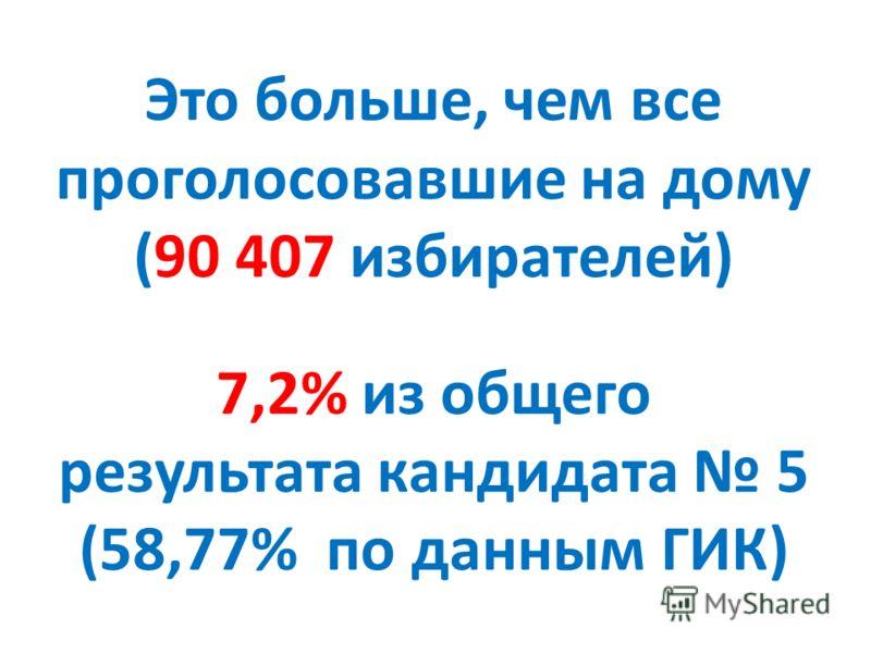 Это больше, чем все проголосовавшие на дому (90 407 избирателей) 7,2% из общего результата кандидата 5 (58,77% по данным ГИК)