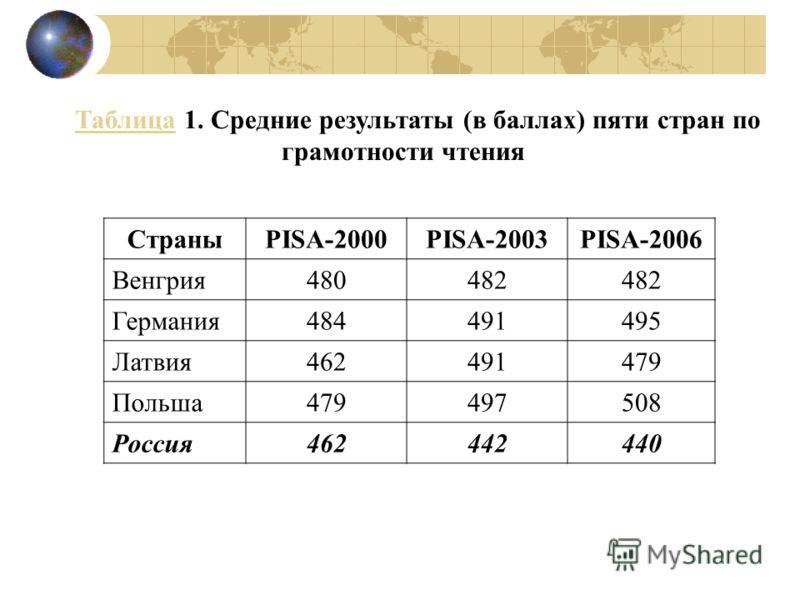 ТаблицаТаблица 1. Средние результаты (в баллах) пяти стран по грамотности чтения СтраныPISA-2000PISA-2003PISA-2006 Венгрия480482 Германия484491495 Латвия462491479 Польша479497508 Россия462442440
