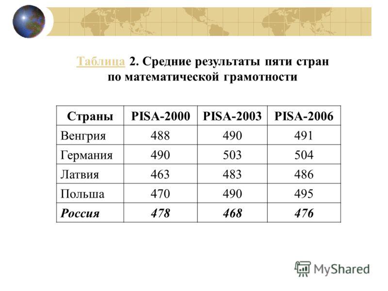 ТаблицаТаблица 2. Средние результаты пяти стран по математической грамотности СтраныPISA-2000PISA-2003PISA-2006 Венгрия488490491 Германия490503504 Латвия463483486 Польша470490495 Россия478468476