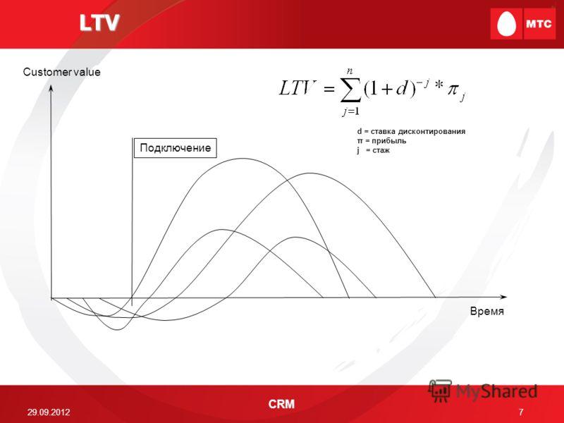 29.06.2012 CRM 7 LTV Время Customer value Подключение d = ставка дисконтирования π = прибыль j = стаж