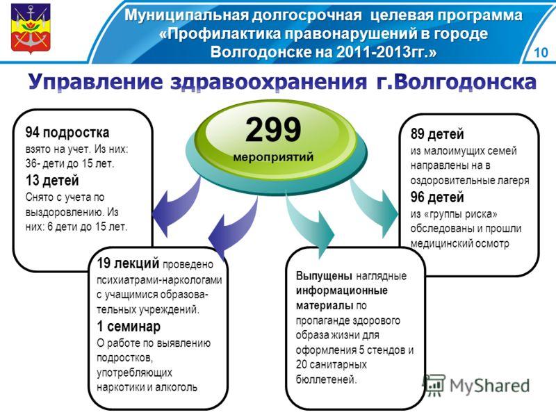 Муниципальная долгосрочная целевая программа «Профилактика правонарушений в городе Волгодонске на 2011-2013гг.» 10 94 подростка взято на учет. Из них: 36- дети до 15 лет. 13 детей Снято с учета по выздоровлению. Из них: 6 дети до 15 лет. 299 мероприя