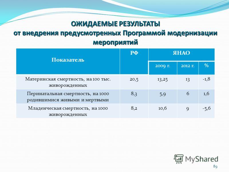ОЖИДАЕМЫЕ РЕЗУЛЬТАТЫ от внедрения предусмотренных Программой модернизации мероприятий Показатель РФЯНАО 2009 г.2012 г.% Материнская смертность, на 100 тыс. живорожденных 20,513,2513-1,8 Перинатальная смертность, на 1000 родившимися живыми и мертвыми
