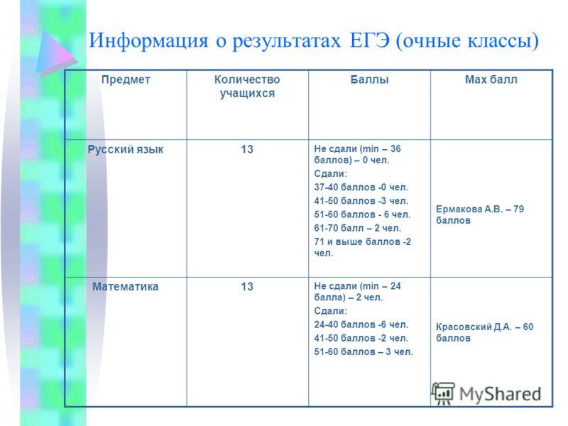 Информация о результатах ЕГЭ (очные классы) ПредметКоличество учащихся БаллыМах балл Русский язык13 Не сдали (min – 36 баллов) – 0 чел. Сдали: 37-40 баллов -0 чел. 41-50 баллов -3 чел. 51-60 баллов - 6 чел. 61-70 балл – 2 чел. 71 и выше баллов -2 чел
