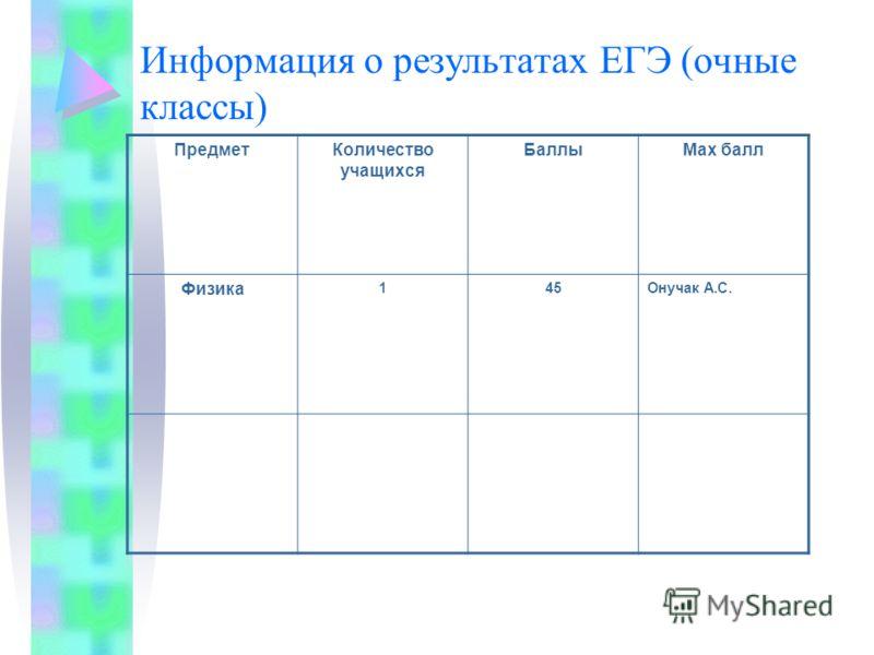 Информация о результатах ЕГЭ (очные классы) ПредметКоличество учащихся БаллыМах балл Физика 145Онучак А.С.
