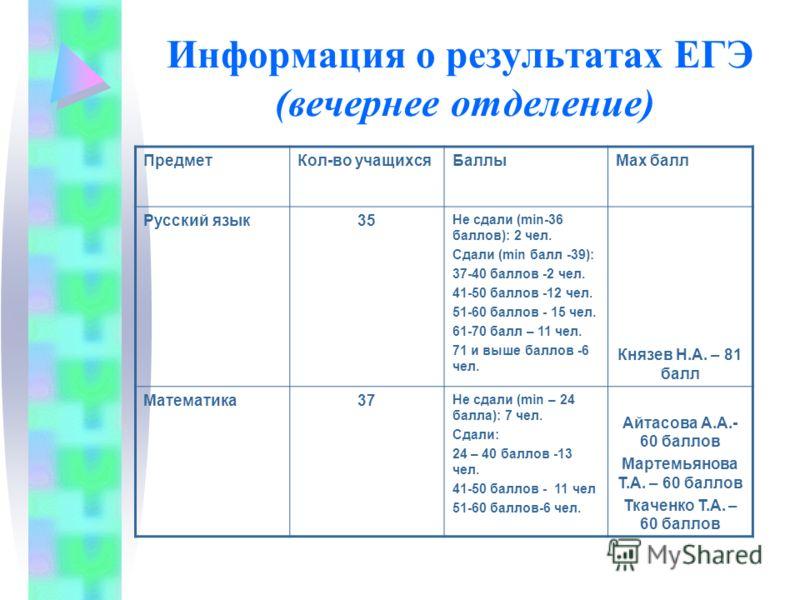 Информация о результатах ЕГЭ (вечернее отделение) ПредметКол-во учащихсяБаллыMax балл Русский язык35 Не сдали (min-36 баллов): 2 чел. Сдали (min балл -39): 37-40 баллов -2 чел. 41-50 баллов -12 чел. 51-60 баллов - 15 чел. 61-70 балл – 11 чел. 71 и вы