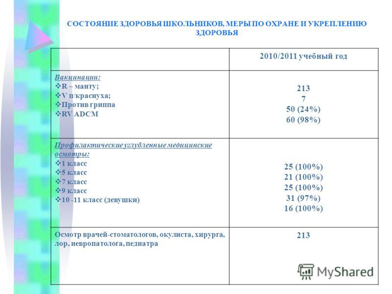 СОСТОЯНИЕ ЗДОРОВЬЯ ШКОЛЬНИКОВ, МЕРЫ ПО ОХРАНЕ И УКРЕПЛЕНИЮ ЗДОРОВЬЯ 2010/2011 учебный год Вакцинации: R – манту; V п/краснуха; Против гриппа RV ADCM 213 7 50 (24%) 60 (98%) Профилактические углубленные медицинские осмотры: 1 класс 5 класс 7 класс 9 к