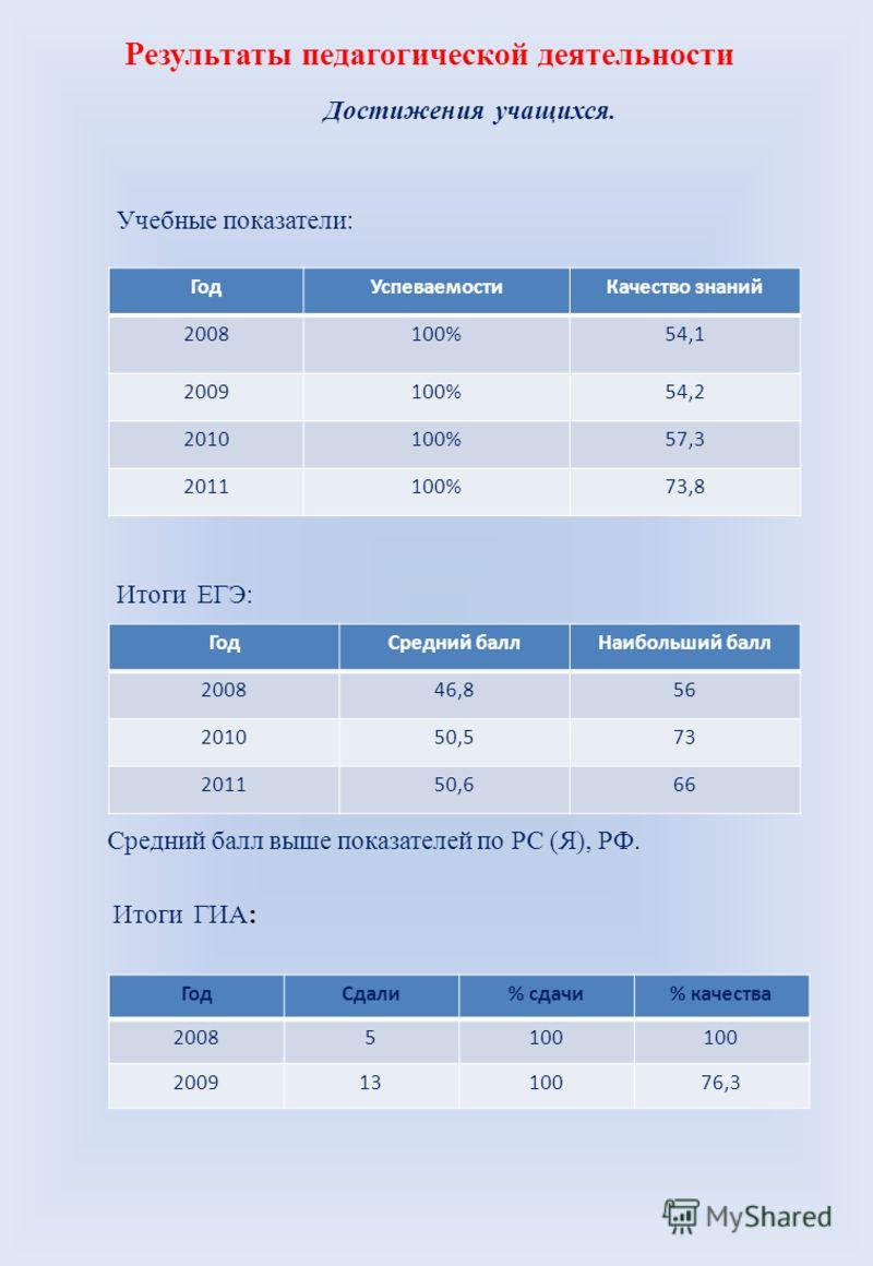 Результаты педагогической деятельности Достижения учащихся. Учебные показатели: ГодУспеваемостиКачество знаний 2008100%54,1 2009100%54,2 2010100%57,3 2011100%73,8 Итоги ЕГЭ: ГодСредний баллНаибольший балл 200846,856 201050,573 201150,666 Средний балл