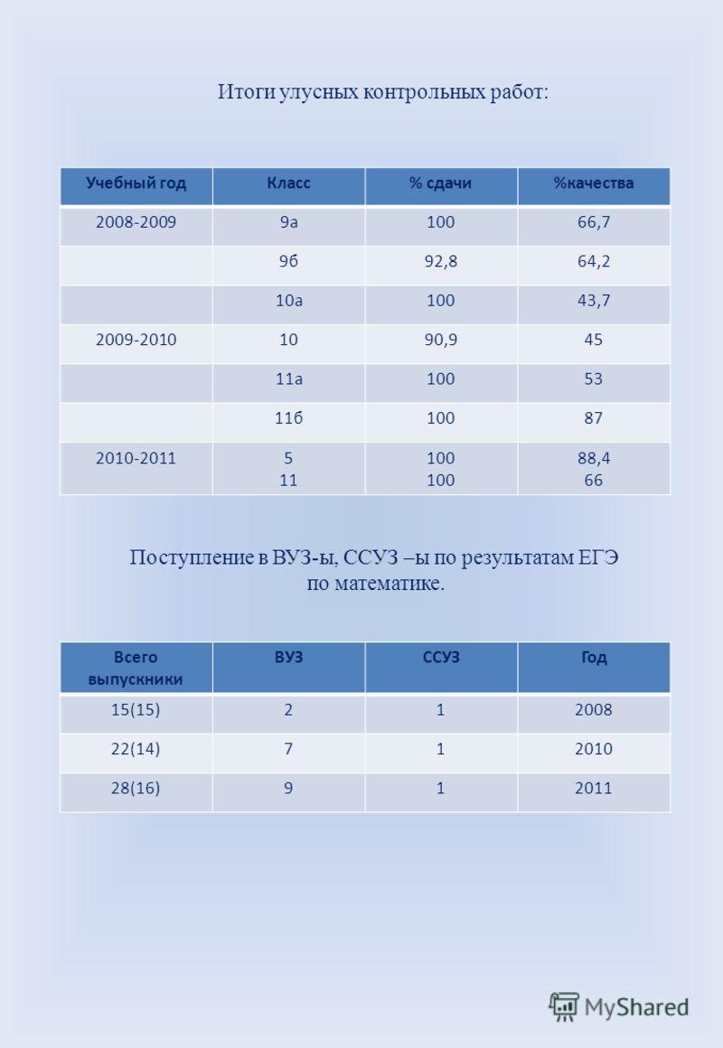 Итоги улусных контрольных работ: Учебный годКласс% сдачи%качества 2008-20099а10066,7 9б92,864,2 10а10043,7 2009-20101090,945 11а10053 11б10087 2010-20115 11 100 88,4 66 Поступление в ВУЗ-ы, ССУЗ –ы по результатам ЕГЭ по математике. Всего выпускники В