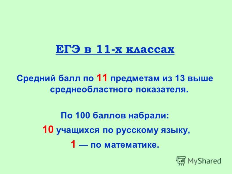 ЕГЭ в 11-х классах Средний балл по 11 предметам из 13 выше среднеобластного показателя. По 100 баллов набрали: 10 учащихся по русскому языку, 1 по математике.