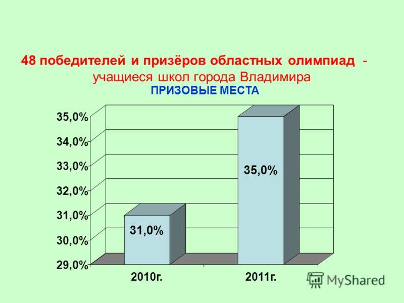 48 победителей и призёров областных олимпиад - учащиеся школ города Владимира ПРИЗОВЫЕ МЕСТА 31,0% 35,0% 29,0% 30,0% 31,0% 32,0% 33,0% 34,0% 35,0% 2010г.2011г.