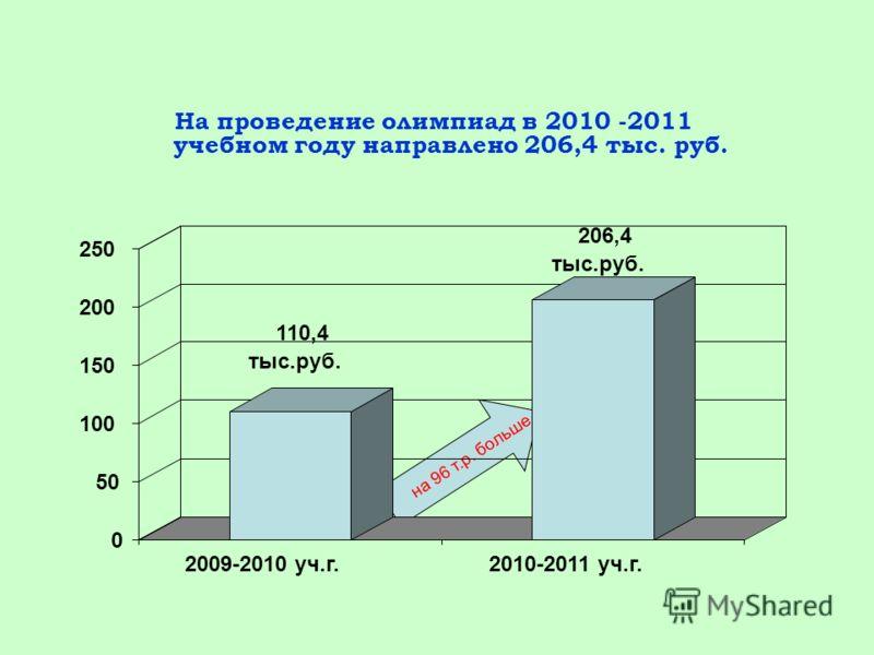 На проведение олимпиад в 2010 -2011 учебном году направлено 206,4 тыс. руб. на 96 т.р. больше 110,4 тыс.руб. 206,4 тыс.руб. 0 50 100 150 200 250 2009-2010 уч.г.2010-2011 уч.г.