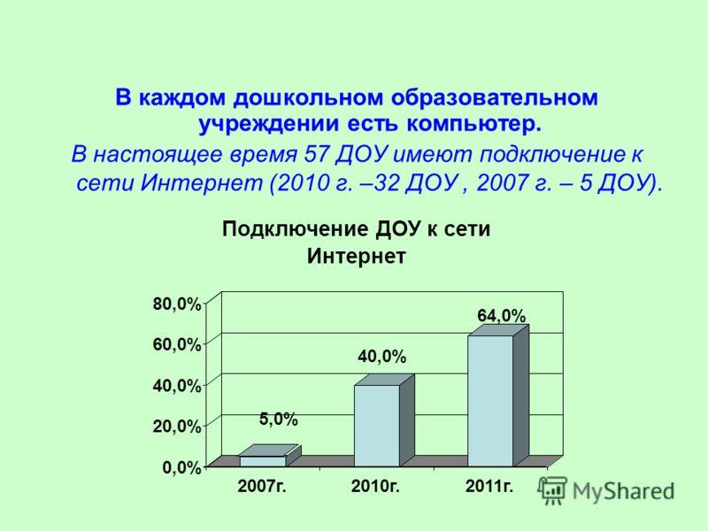В каждом дошкольном образовательном учреждении есть компьютер. В настоящее время 57 ДОУ имеют подключение к сети Интернет (2010 г. –32 ДОУ, 2007 г. – 5 ДОУ). 5,0% 40,0% 64,0% 0,0% 20,0% 40,0% 60,0% 80,0% 2007г.2010г.2011г. Подключение ДОУ к сети Инте