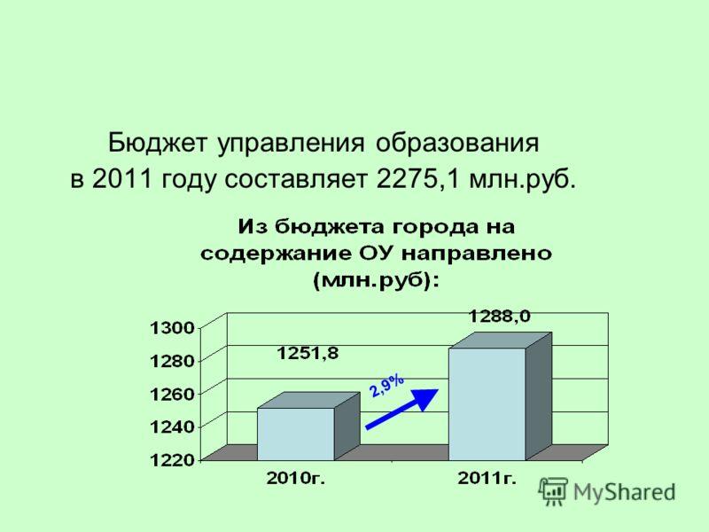 Бюджет управления образования в 2011 году составляет 2275,1 млн.руб. 2,9%