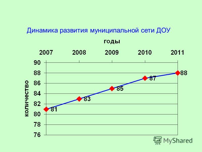 Динамика развития муниципальной сети ДОУ